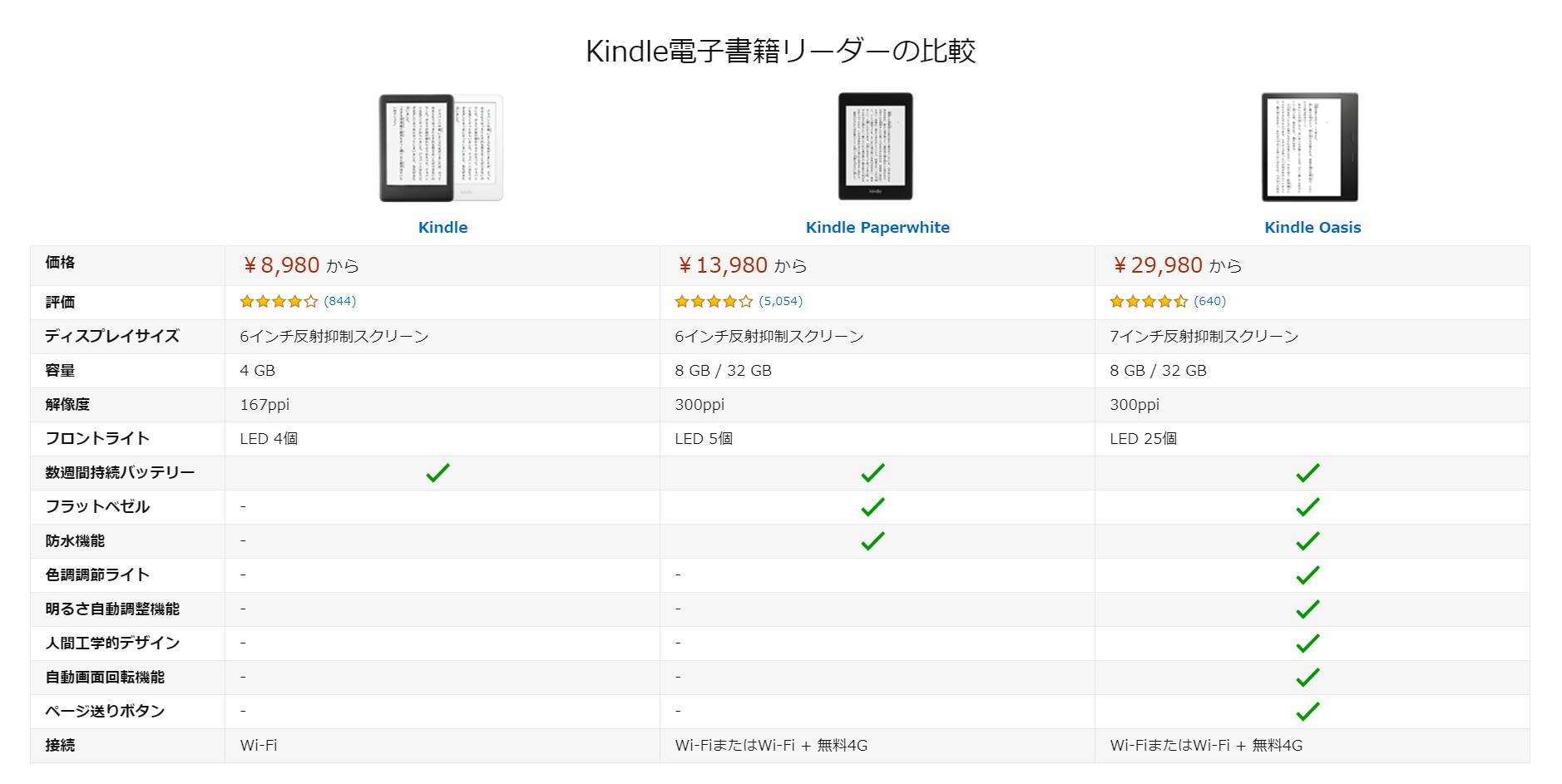 Kindle端末スペック比較