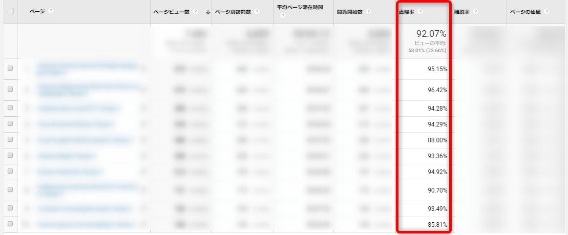 AMPページの直帰率